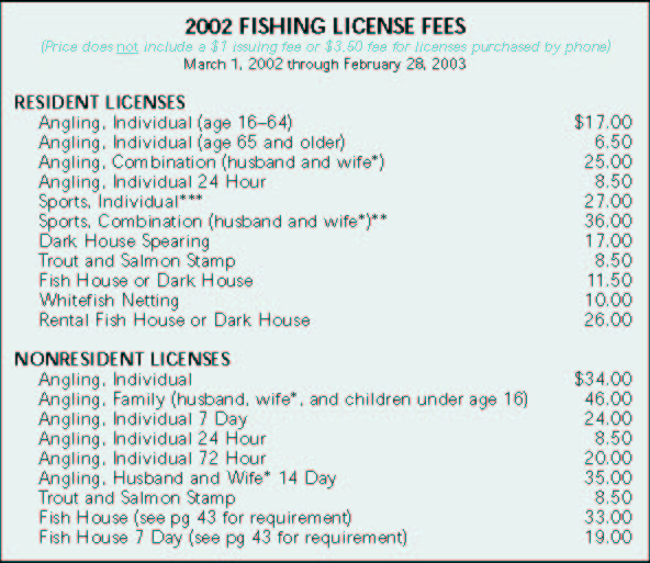 Minnesota fishing license walleye validation for Minnesota non resident fishing license